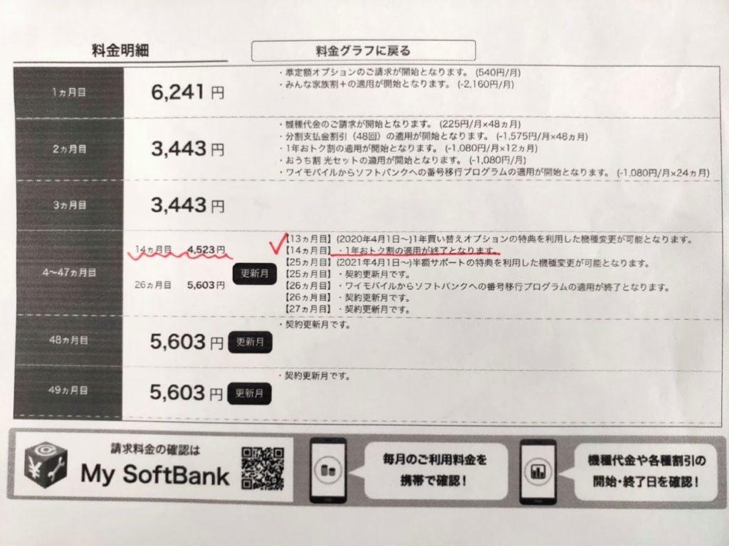 ソフトバンク携帯料金シミュレーション月額