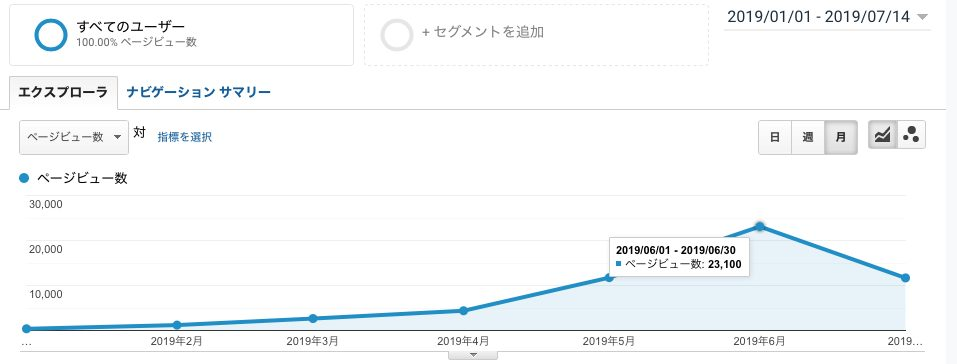 私のブログの半年のPV数の推移