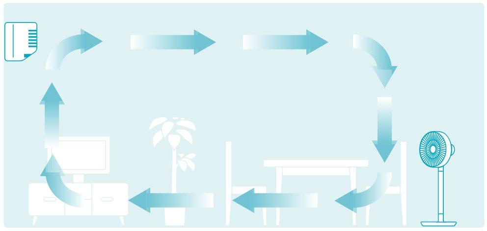 グリーンファンの機能風の循環