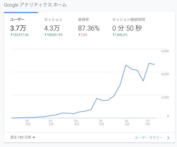 私のブログの半年のユーザー数の推移