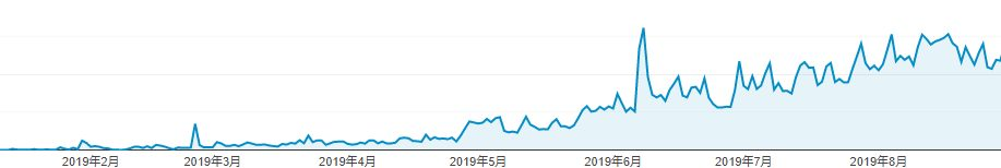ブログ8か月のPV数推移