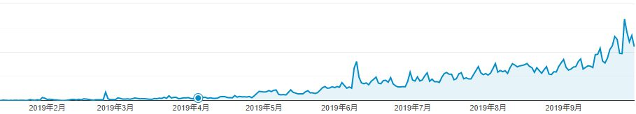 9か月のPV数の推移