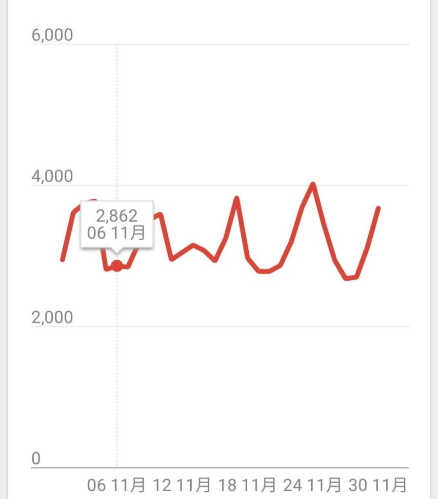 11月ブログ運営PV数