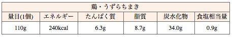 551中華ちまきの鶏肉と卵の情報