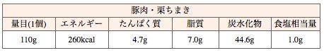 551中華ちまきの栗の情報