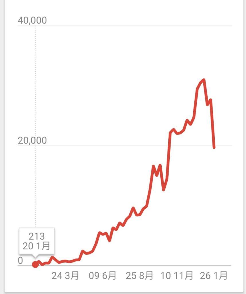 2020年1月ブログ全期間PV数