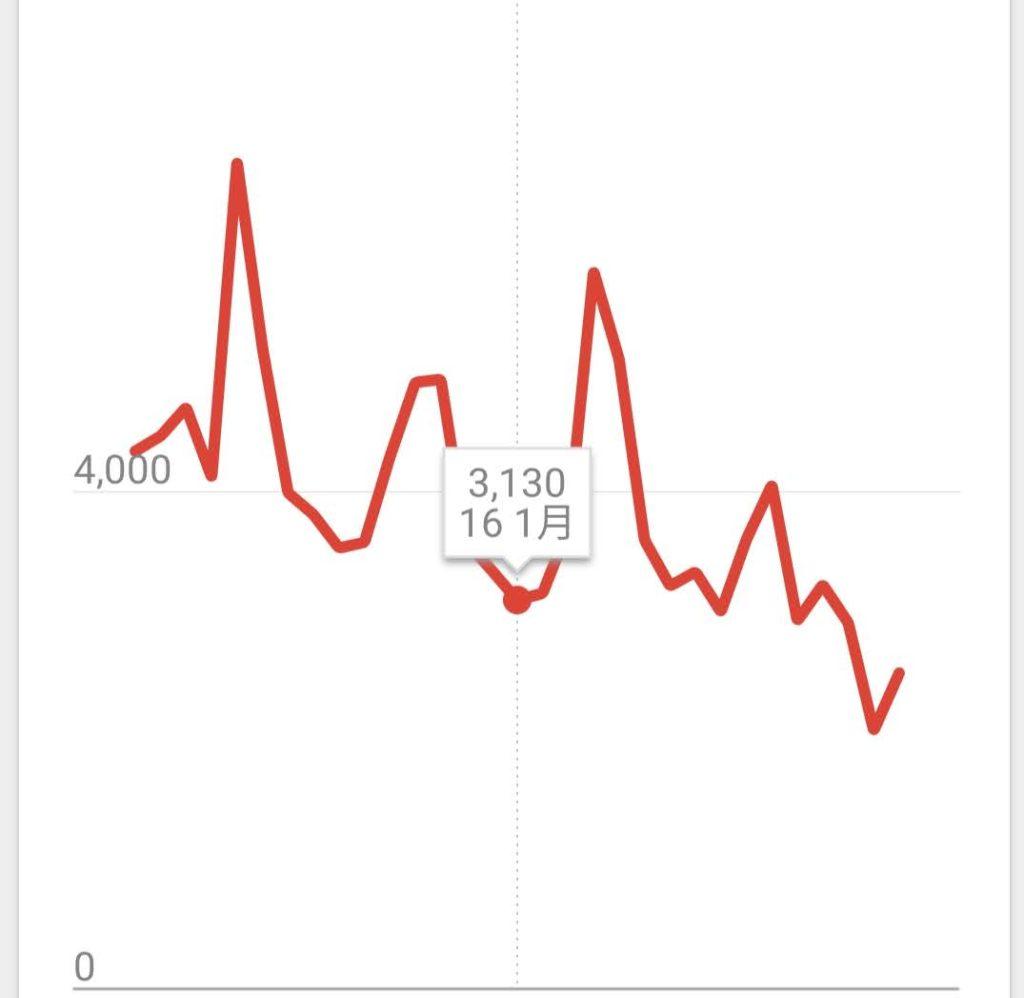 2020年1月ブログ月間PV数