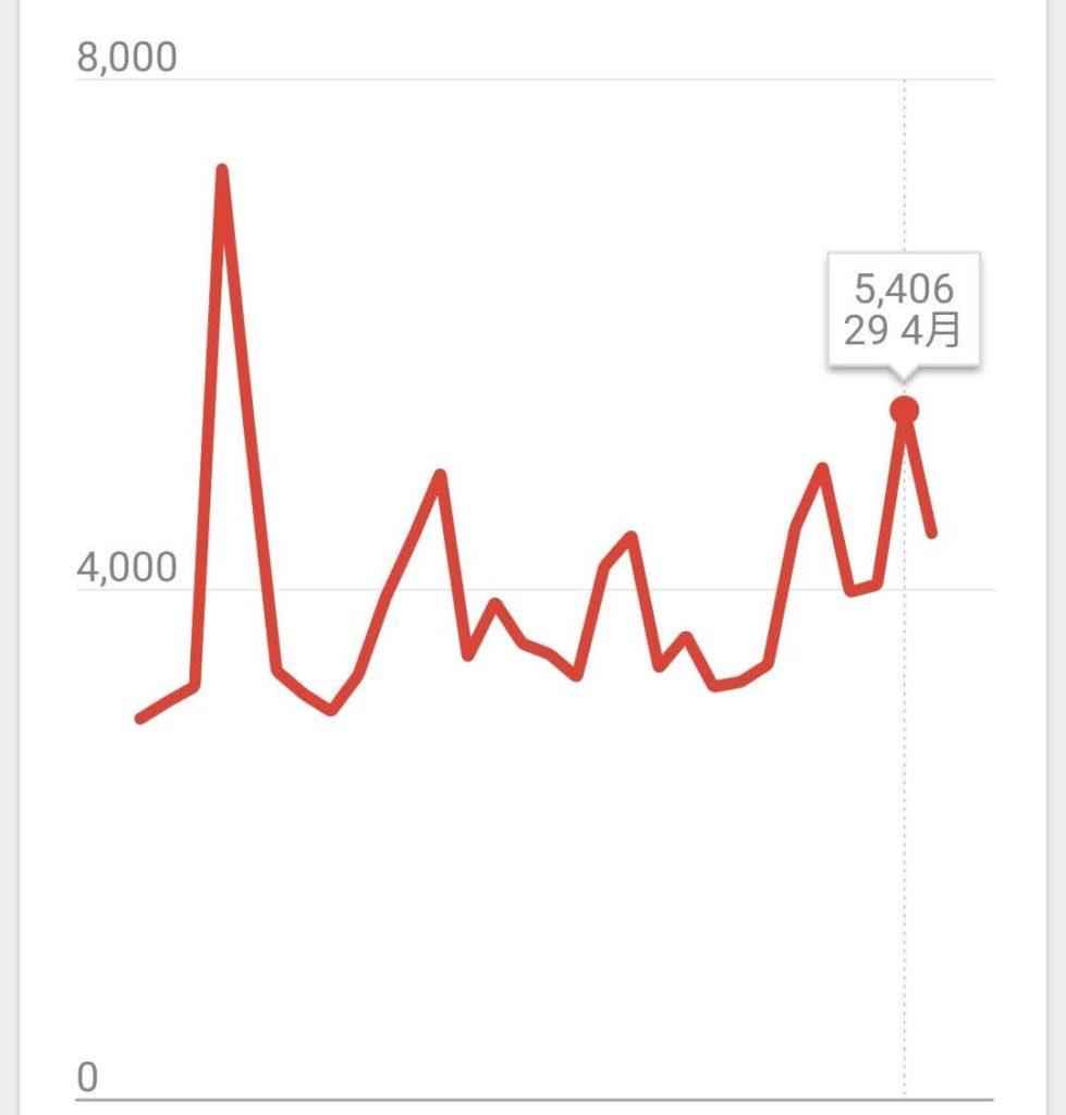 2020年4月ブログPV数