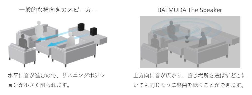 バルミューダスピーカーのスピーカー特徴