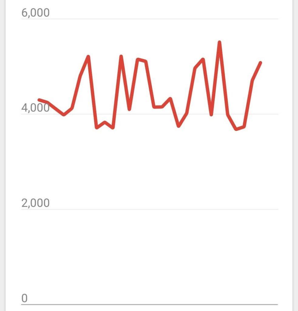 2021年2月ブログの月PV数