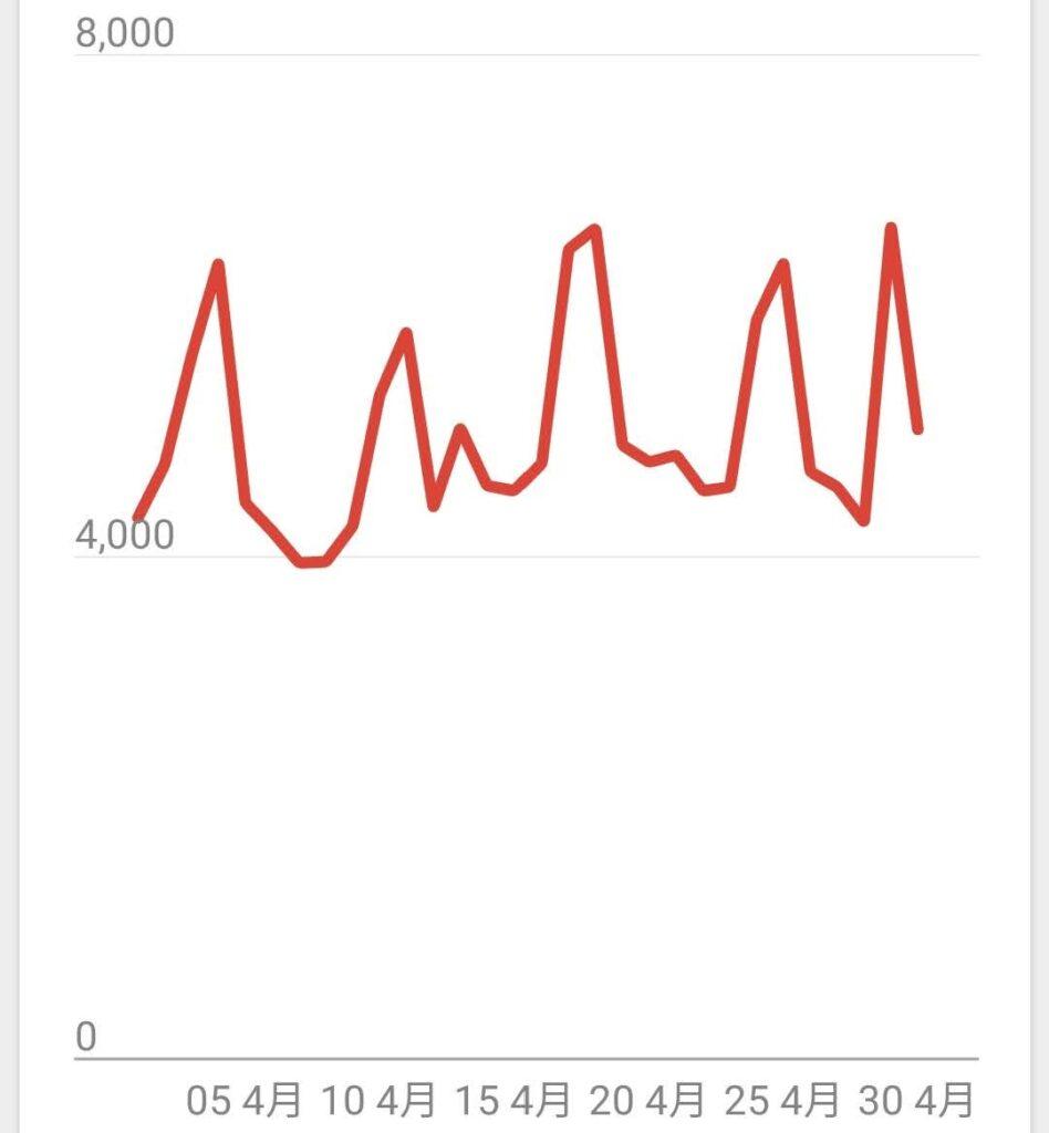 2021年4月ブログの月PV数