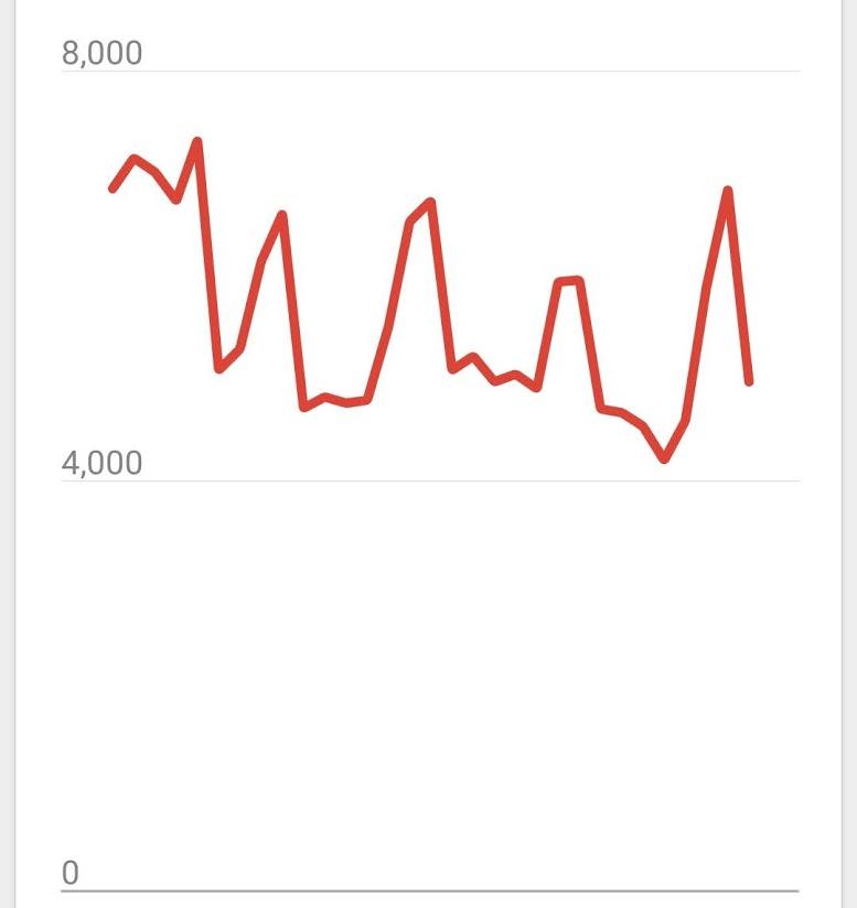 2021年5月ブログの月PV数