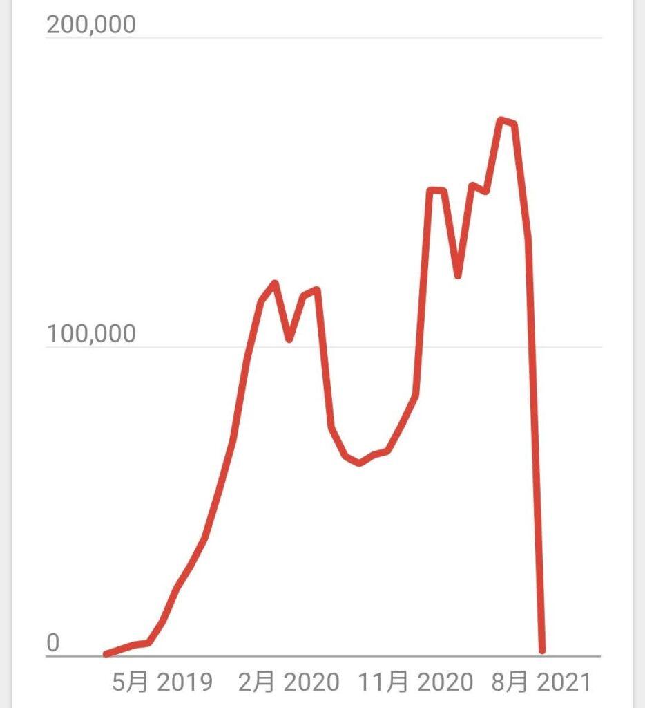 2021年7月ブログの全体PV数